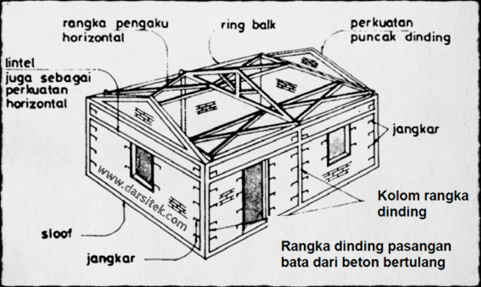 syarat rumah tahan gempa