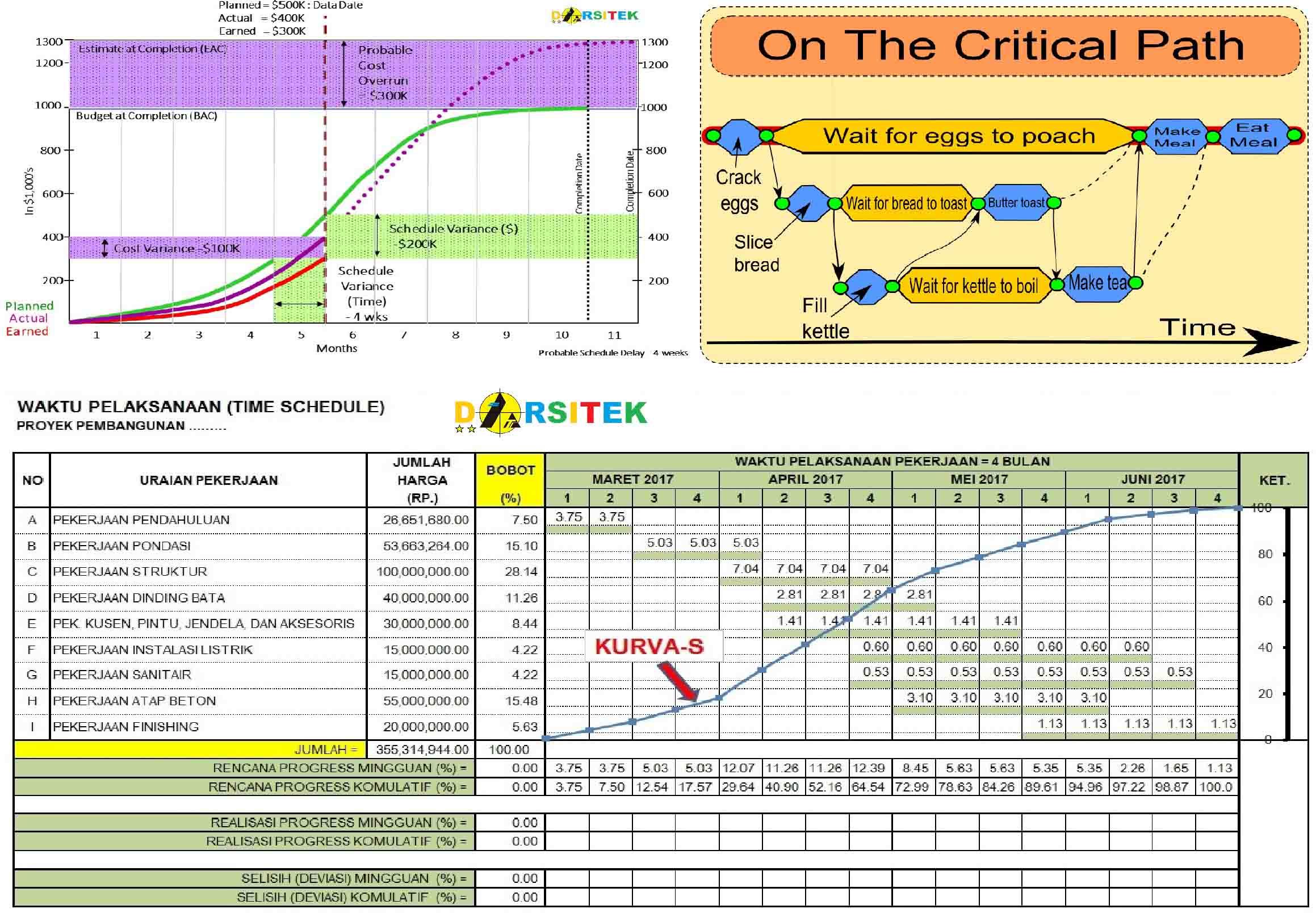 S-Curve, CPM, dan EVM