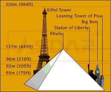 perbandingan piramida mesir dengan beberapa bangunan tinggi lain