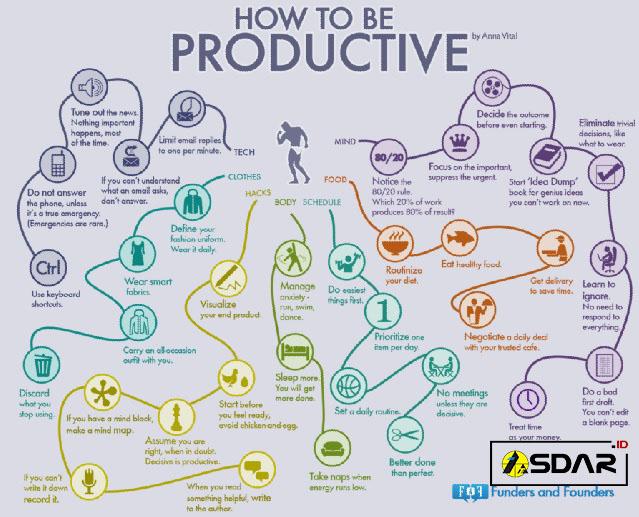 serangkaian langkah untuk lebih produktif