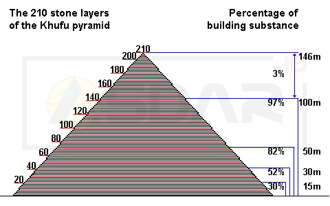 susunan batu piramida khufu