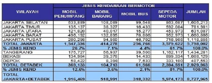 tabel jumlah kendaraan bermotor tahun 2008
