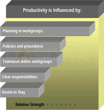variabel pengaruh produktivitas