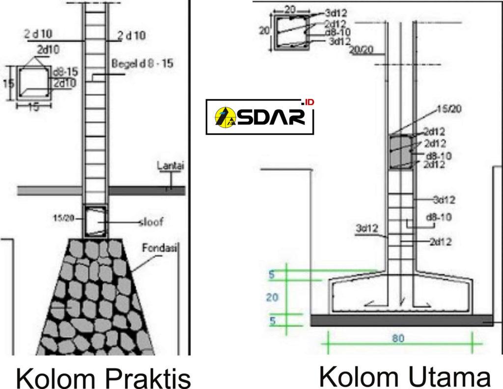 perbedaan kolom utama dan kolom praktis
