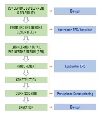 skema tahapan proyek epc