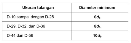 tabel diameter bengkokan minimum