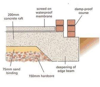 wall footings