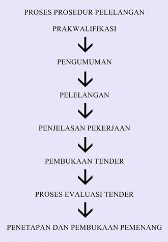 diagram prosedur dan proses pelelangan tender