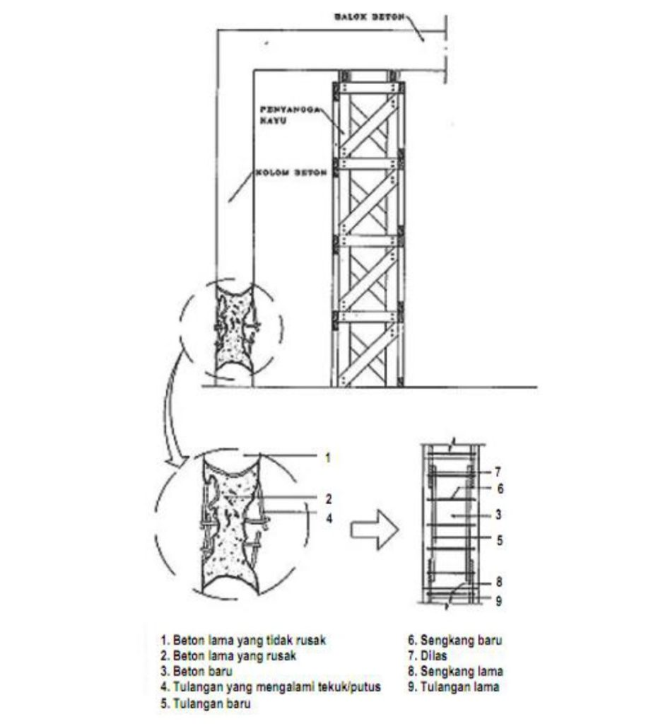 perbaikan kolom praktis yang rusak