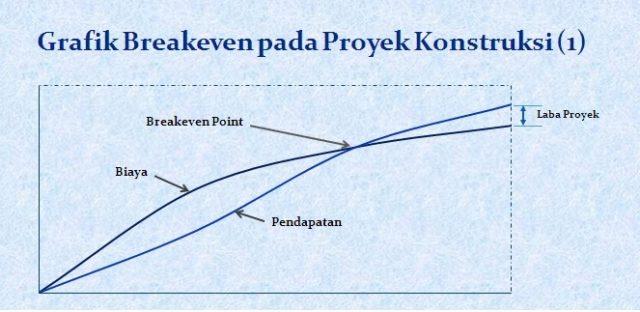 grafik break even point pada proyek konstruksi