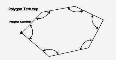 poligon tertutup
