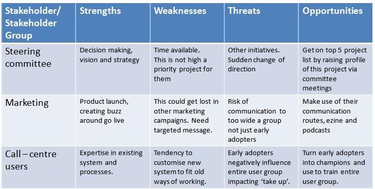 contoh analisis stakeholder dan faktor SWOT