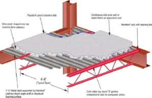 material komposit dalam konstruksi