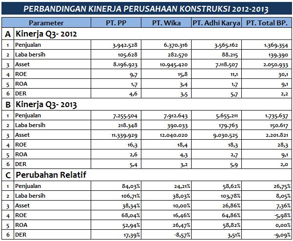 Tabel Perbandingan Perubahan Relatif Kinerja Perusahaan Konstruksi 2013-2012
