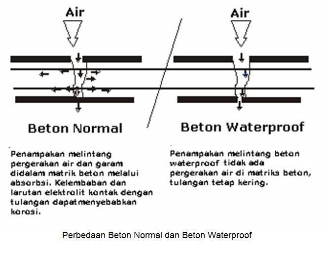 perbedaan beton normal dan waterproof