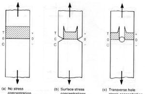 stress consentration