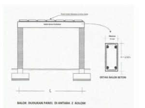 Struktur Bangunan Balok Lantai