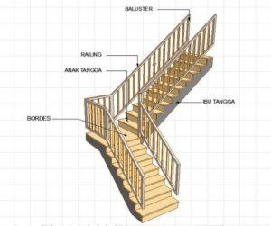 bagian-bagian tangga