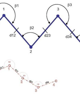 pemetaan dengan metode polygon
