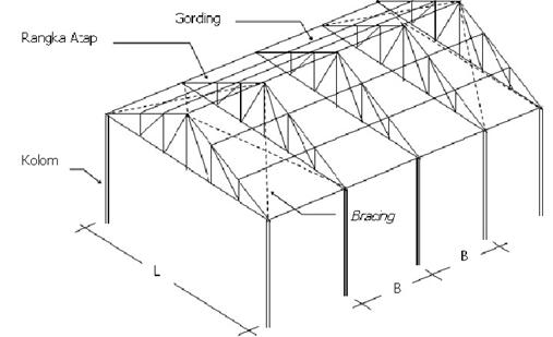 struktur bangunan